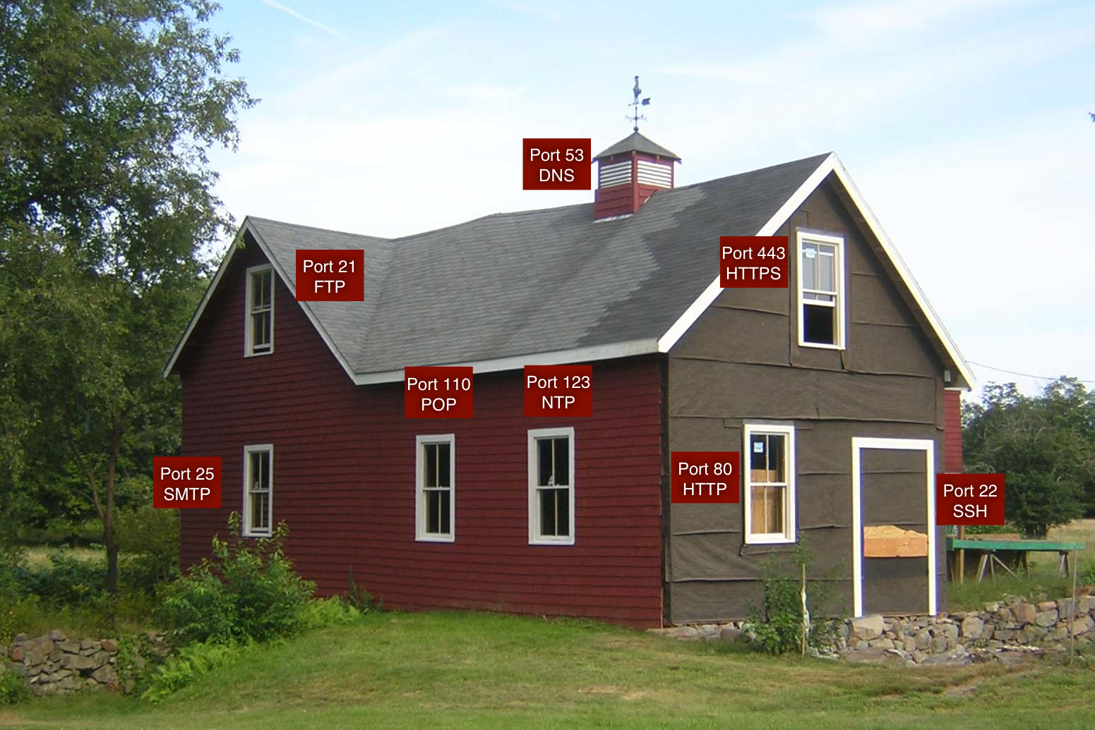 Closing The Barn Door Software Security Code Curmudgeon