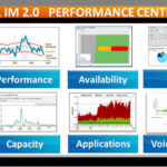 CA Infrastructure Management Performance Center